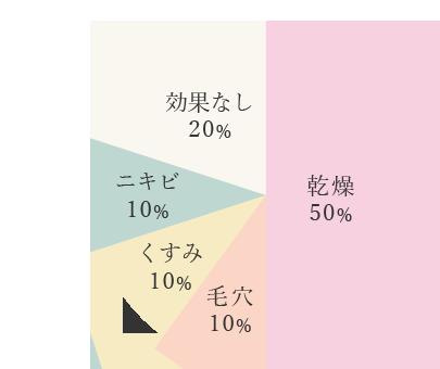 乾燥50%,毛穴10%,くすみ10%,ニキビ10%,効果なし20%
